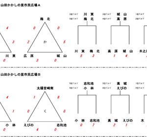 北諸カップ(U-12)試合結果