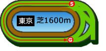 NHKマイルカップ2019【5月5日の馬券予想】