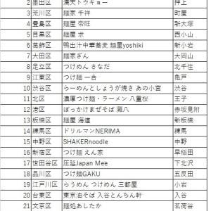 東京23区ラーメン店・つけ麺店リレー。11thシーズン