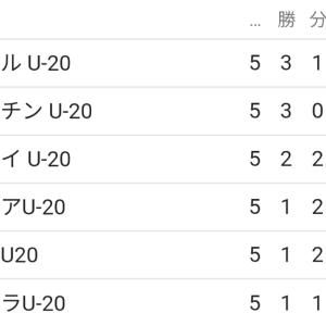 サッカーU-20W杯&パン・アメリカ出場権獲得!~U-20ウルグアイ代表