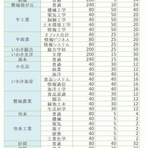 福島県立高校入試 特色選抜枠決定