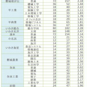 H31年度 福島県県立高校I期選抜試験志願状況(いわき市区)