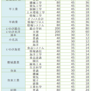 2019年度 県立高校I期選抜入試の募集定員枠