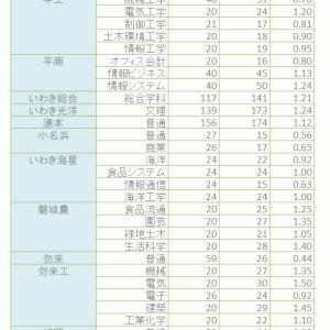 H31年度 福島県県立高校2期選抜試験志願状況(いわき市区及びふたば未来)