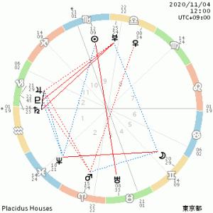 【星読み】11/4  今日の星読み〜ヒトメボレ、の予感? &うっかりさんにご注意を〜