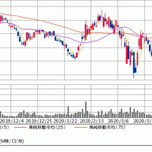 メルカリ(4385)・・・株価復活へ