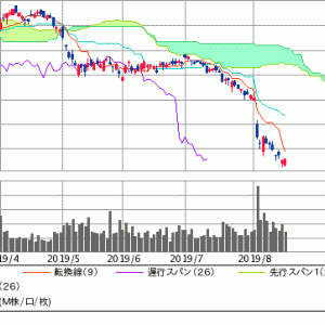 日本製鉄(5401)・・・真冬を迎えた株価