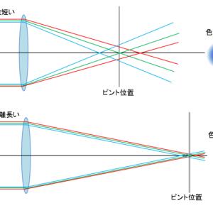 ・写真レンズと望遠鏡との違い