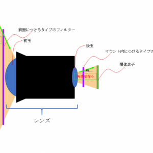 ・STC社のアストロマルチスぺクトラフィルターを確認