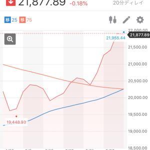 【日経平均株価】2020.5