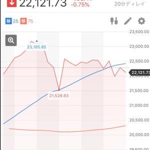 【日経平均株価】2020.6