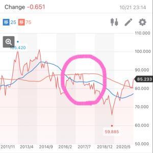 10月前半:外貨