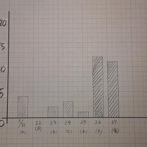 青山医院を風邪症状で受診した患者さんの一日あたりの数 令2年3月27日(金)