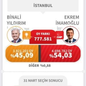 イスタンブール選挙戦!