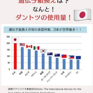 遺伝子組換え日本がダントツヤバっ
