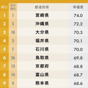 日本の幸福度ランキングにて〜♪