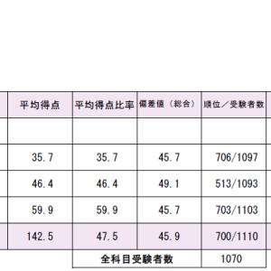 【公認会計士受験】短答式TAC模試結果191116受験