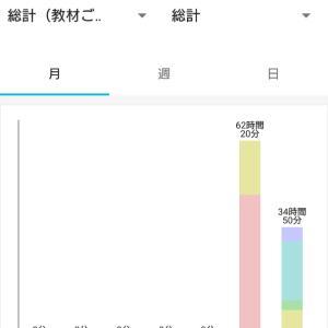 【会計士受験】近況報告190113