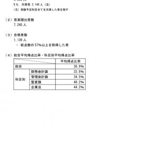 公認会計士試験 短答式試験結果(19年12月)