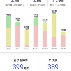 【近況報告】公認会計士試験190506