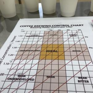珈琲の味覚データ化
