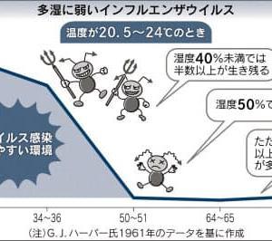 """◆拡散◆【ご注意ください】""""乾燥""""は、人も猫さんも健康を害され、ウイルスは喜び猛威を振るいます"""