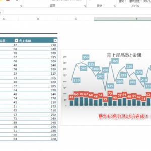 【Excel】2つのグラフを1つにまとめる方法!