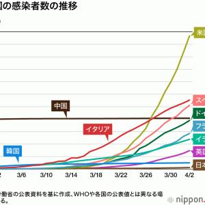 コロナ・日本はなぜ少ない、遺伝学研究者に期待!