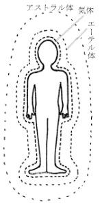 エーテル体と経絡についての気づき