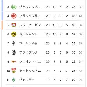 【朗報】37歳の日本人サッカー選手さん、CLに出れそうwwwwww