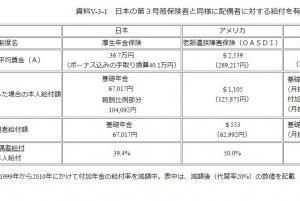 日本にある第3号被保険者の年金がすごい!