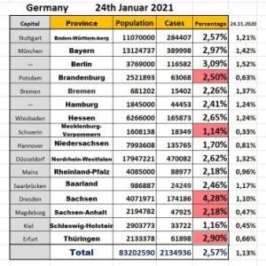 コロナ ドイツますます増えている現在の感染者数