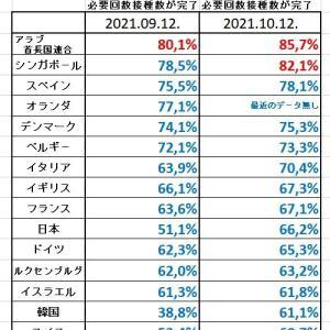 世界【コロナワクチン接種率の割合】9月12日と10月12日比較