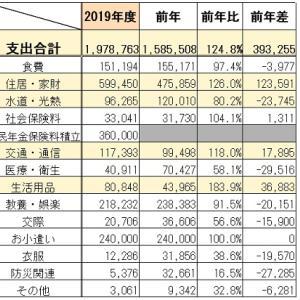 アーリーリタイア夫婦の年間生活費 ~2019年度決算~