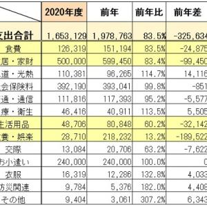 アーリーリタイア夫婦の年間生活費報告 ~2020年度~