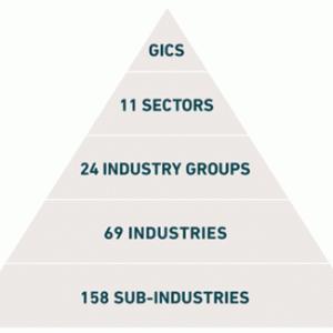 米国株と日本株の「セクター分類(業種分類)」の違い
