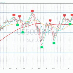 相場分析 2021-06-14(S&P最高値更新、ナスダック堅調、ダウとラッセルは下落。FOMC待ち。主要テック株はそろって上昇。マスク氏ツイートでビットコイン上昇、コインベース△6.7%、マイクロストラテジー△15.8%。アドビ今週の決算を前に4日続伸)
