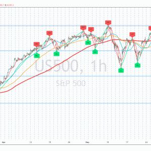 相場分析 2021-06-15(FOMC待ちで主要指数そろって下落。主力テック株もそろって下落。銅先物下落、ピークアウト可能性がありフリーポート・マクモランが▼4.7%。ドラフトキングスが▼4.17%。ビットコイン横ばい。為替もFOMC待ちで小動き)