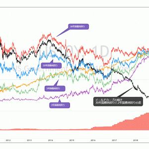 「米国債イールドカーブのフラット化とスティープ化の歴史」を長期チャートで見てみよう
