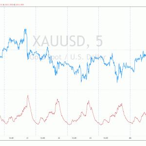 米国株投資に金投資を加えてみよう(4)金の短期トレード:金の値動きの特徴は?