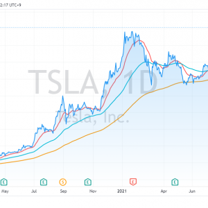 テスラが上場来最高値を更新、一時910ドル。時価総額は一時フェイスブック超え。