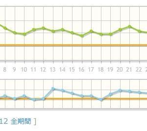 2019年10月の体重と体脂肪のグラフ!~全然あかんやん!