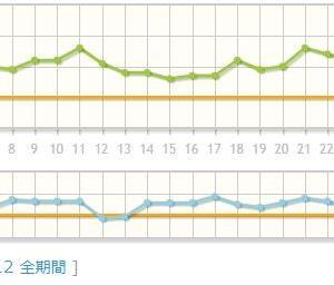 増減幅が大きかった6月の体重と体脂肪のグラフ