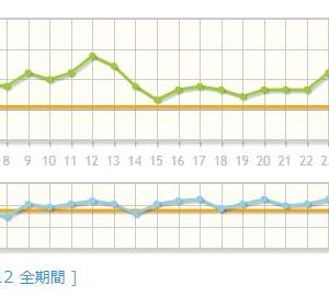7月と8月の体重と体脂肪のグラフ
