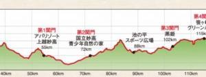 信越五岳トレランレースの完走率及び関門通過記録