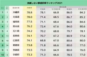 「消滅しない」都道府県ランキング