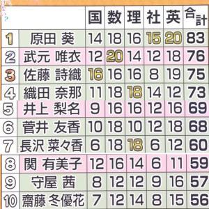 東大入試完了と『東大王』出演の欅坂46武元唯衣