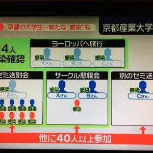 京都産業大学学生