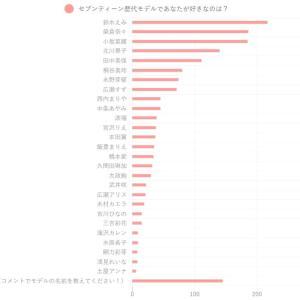 【乃木坂46】悲報…久保史緒里さん・・・。