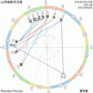 星のメッセージ~山羊座新月・部分日食